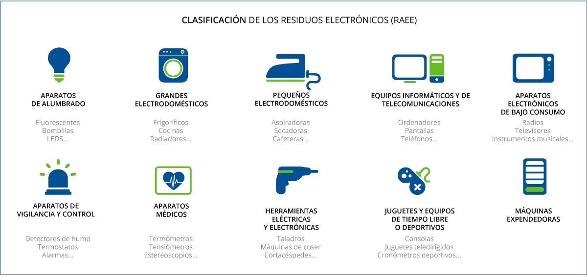 Qué Son Los Aparatos Eléctricos Y Electrónicos